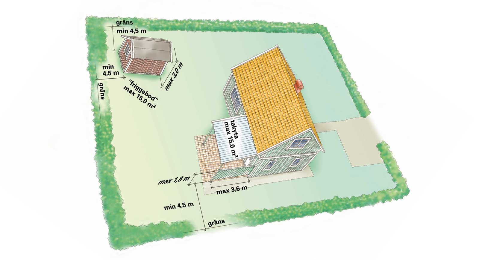 Bygglov friggebod Grafik och licens: Boverket