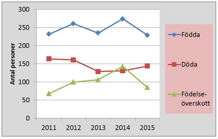 Födelseöverskott, utveckling 2011-2015