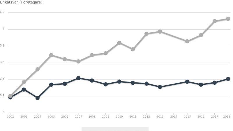 Grå linje visar Staffanstorps kommuns resultat, blå linje visar Sveriges snittresultat. Diagram: Svenskt Näringsliv