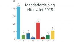 Mandatfördelning efter valet 2018. Staffanstorps kommun