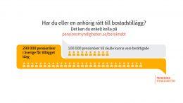 Bostadstillägg bild från pensionsmyndigheten.se